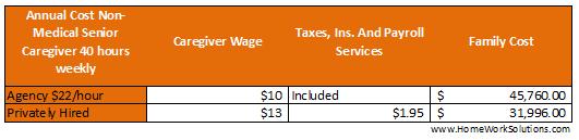 Senior HomeCare Cost Agency Private Hire