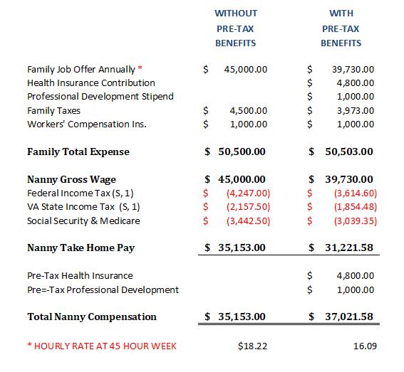 Nanny Pretax Benefits