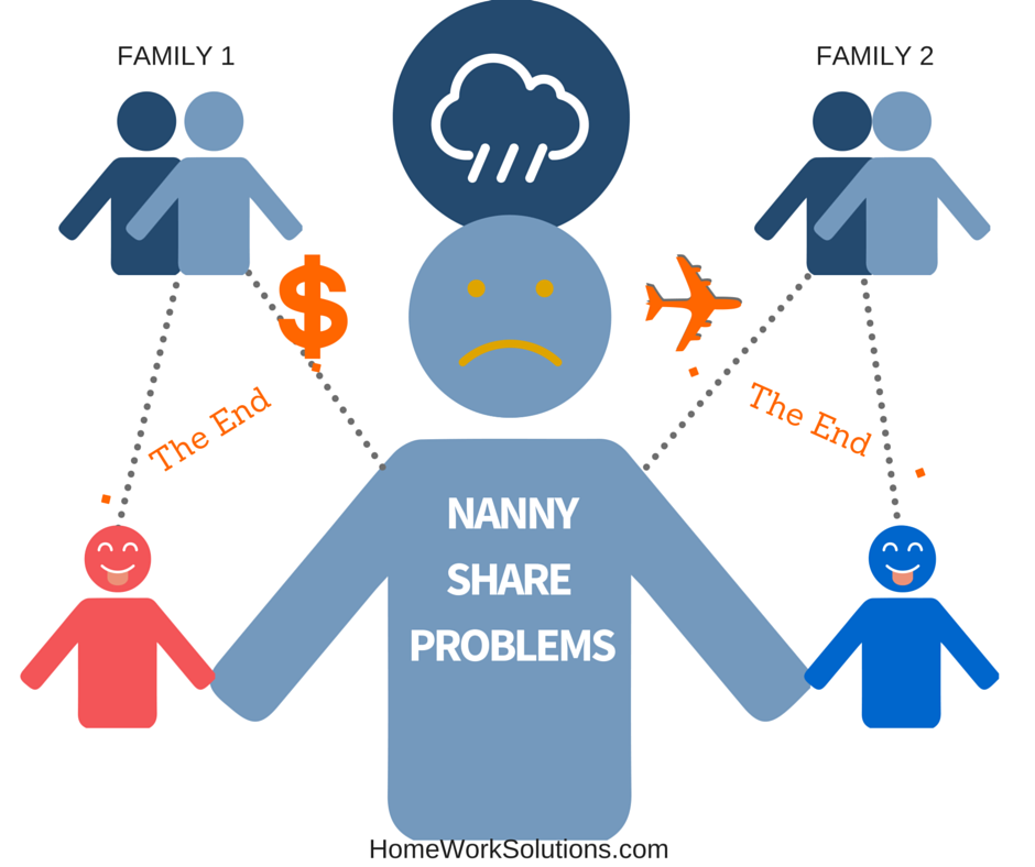 Nanny_Share_Problems.png